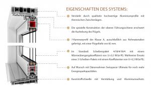 Eigenschaften von IGLO-HS-System